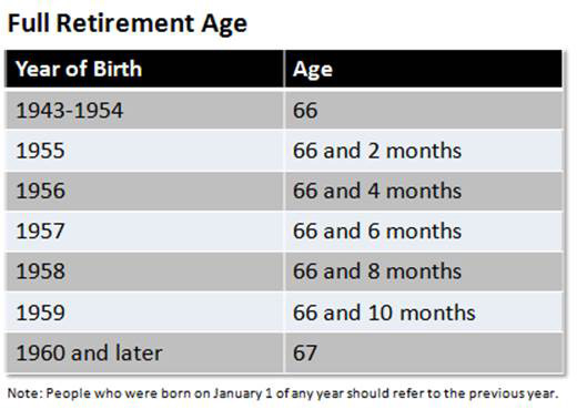 How Are Benefits Calculated Social Security