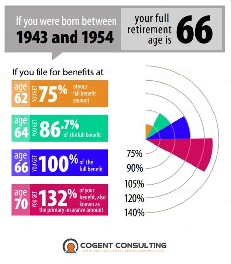 filingagebenefitinfographic