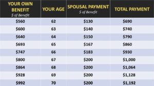 spousal payments when dually entitled